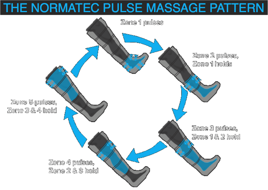 normatec-recovery-system-diagram